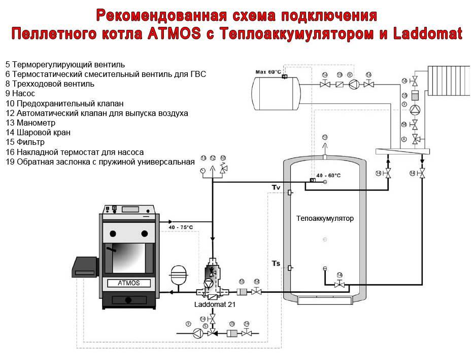 Как настроить газовый котёл самостоятельно? ⭐пошаговая инструкция по настройке газовых котлов разных брендов - гайд от home-tehno????