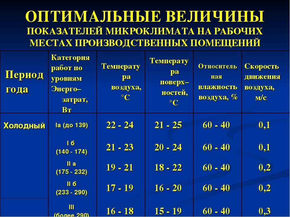 Комфортная комнатная температура для человека