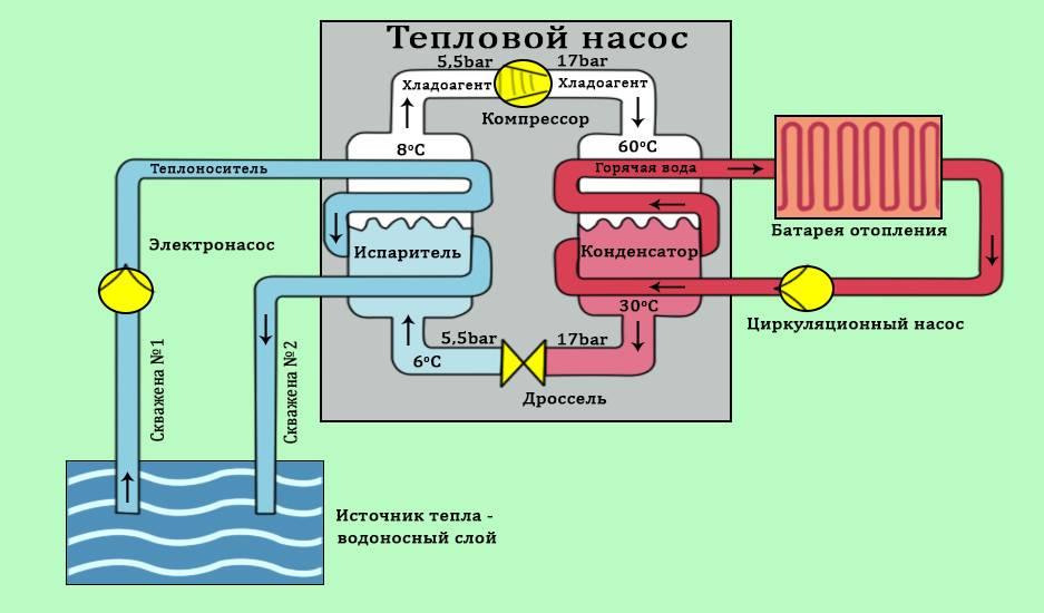 Тепловой насос воздух-вода - устройство, преимущества, сборка самодельного агрегата