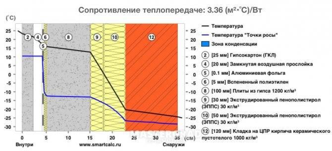 «пеноплекс»— утеплитель нового поколения! его виды и физико-технические характеристики