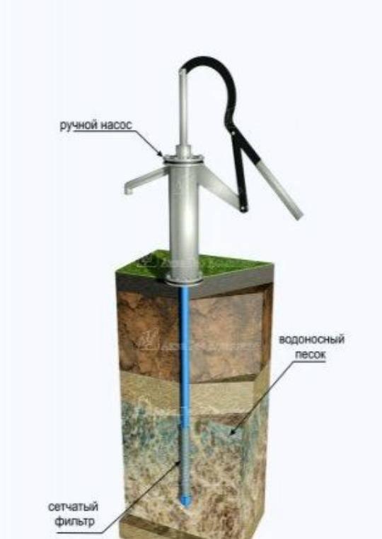 Как пробурить скважину под воду: основные методы | гидро гуру