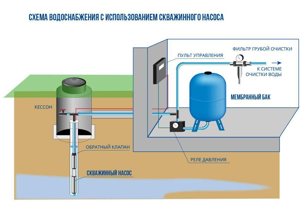 Как провести воду в дом из скважины: схема, трубы, установка, разводка, инструкция, подключение
