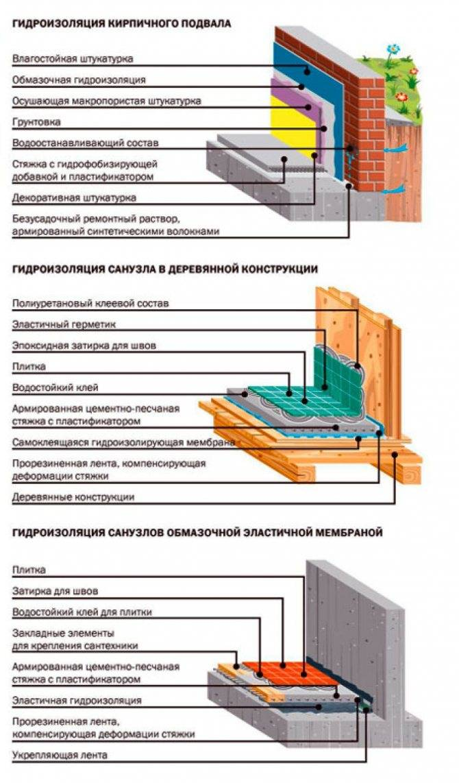 Гидроизоляция под наливной пол: правила, методы и виды