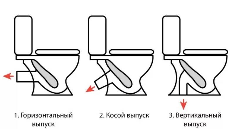 Как установить унитаз — пошаговая инструкция по монтажу