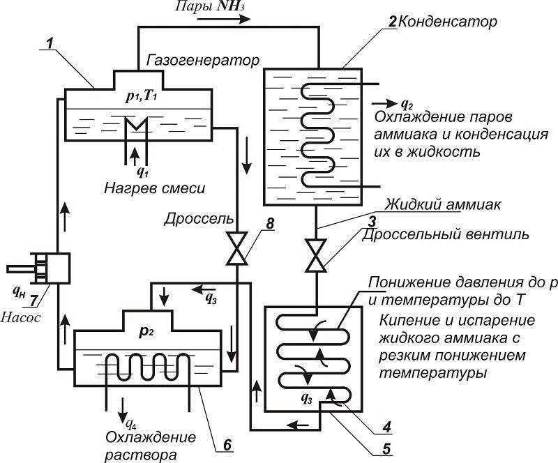 Как работает холодильник: принцип, устройство, схема