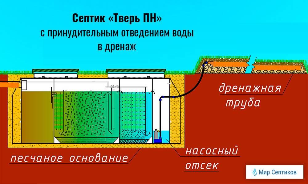 Какой септик выбрать при высоком уровне грунтовых вод (угв)