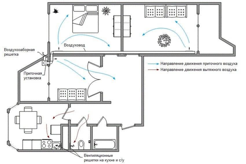 Вентиляция жилых зданий: требования, нормы, проектирование, монтаж
