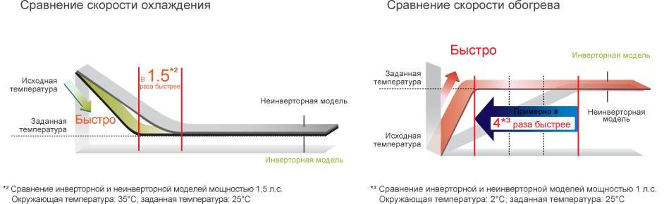 Инверторный кондиционер и его отличие от обыкновенного