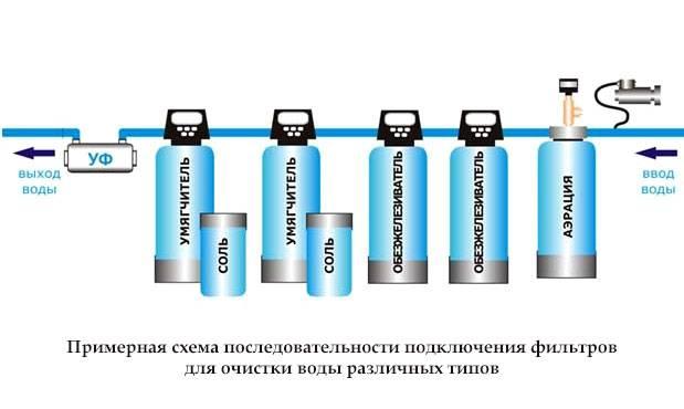 Как правильно очистить воду из колодца - сила-воды.ру