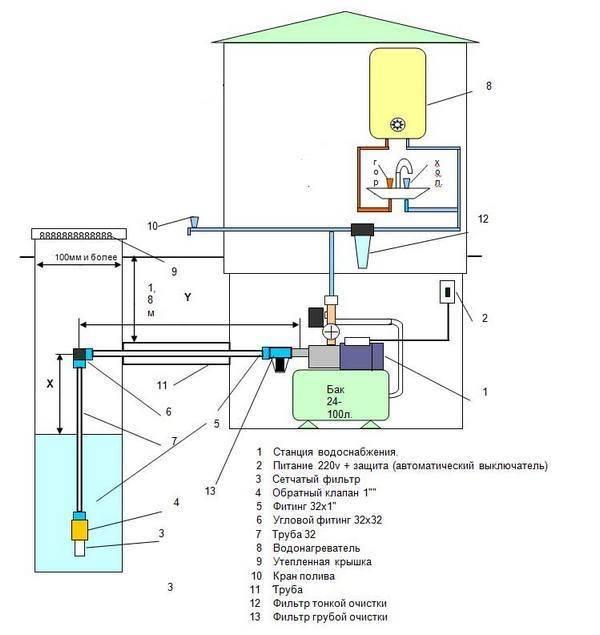 Водоснабжение частного дома из колодца: схема с гидроаккумулятором и погружным насосом - провести своими руками