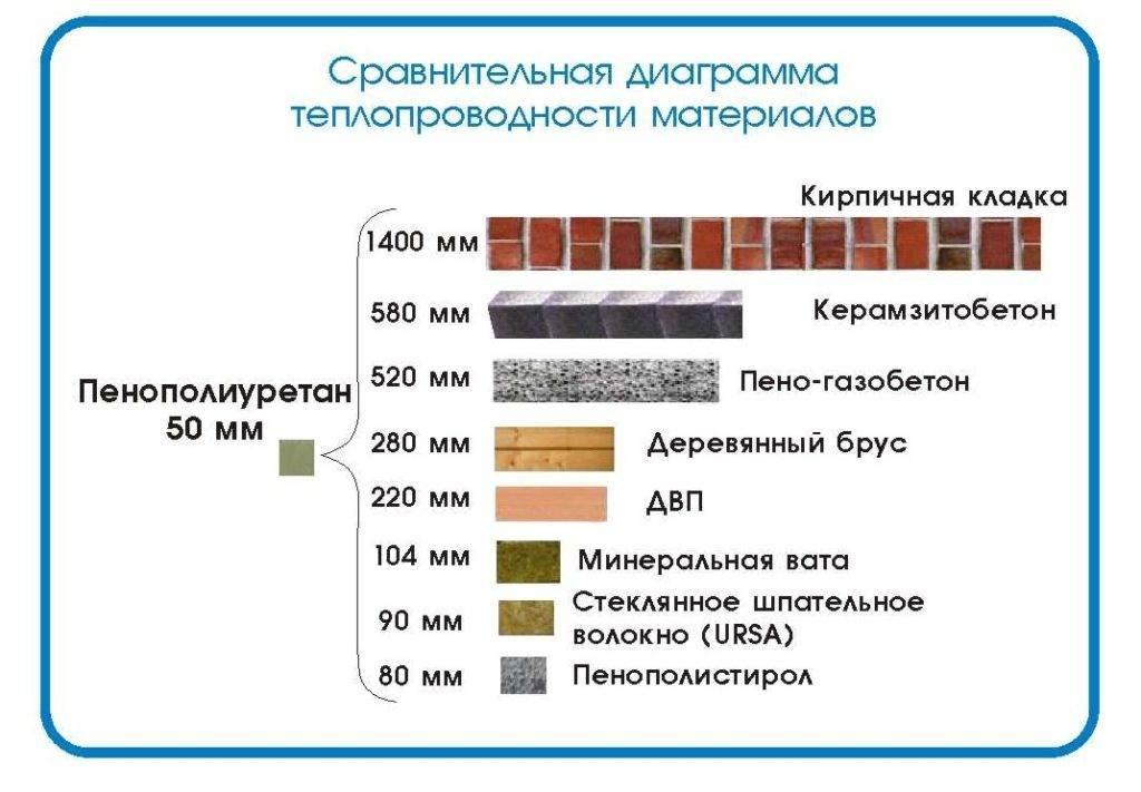 Теплопроводность материалов. как считают? сравнительная таблица