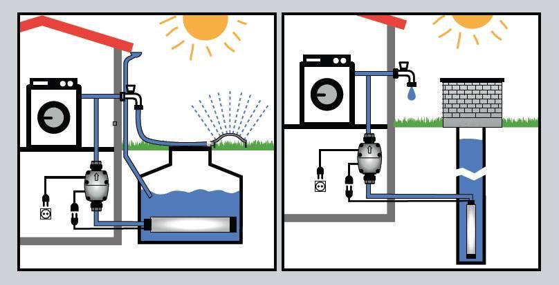 Погружной насос для колодца: какой лучше устанавливать для подачи воды в дом, глубинный высокого давления или менее мощный