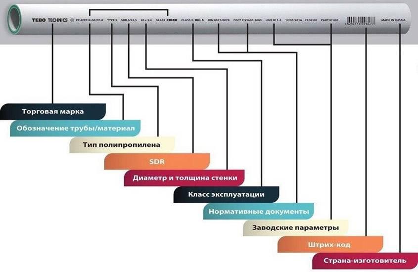 Полипропиленовые трубы для отопления: виды, технические характеристики, правила монтажа.