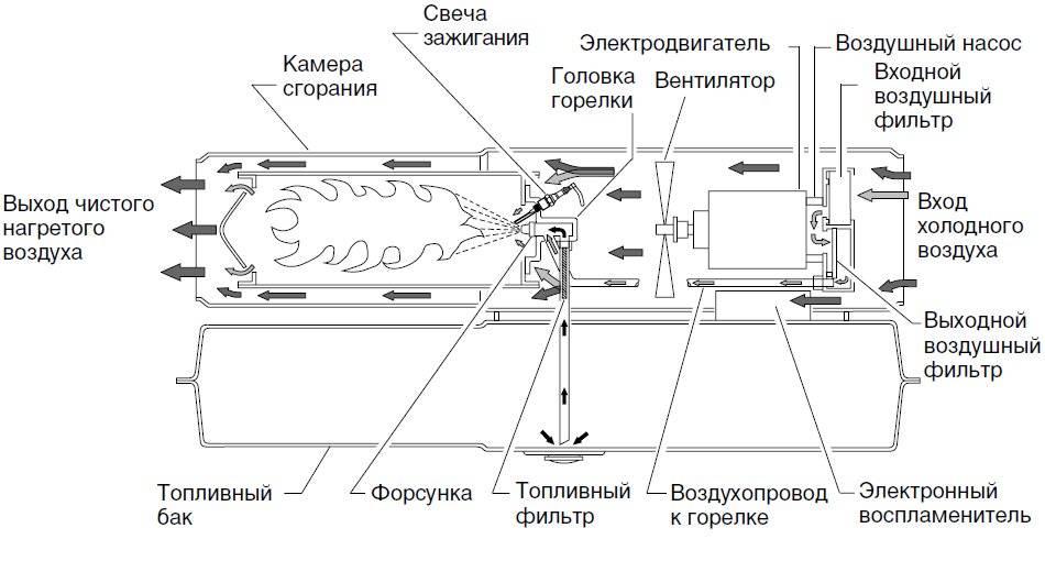 Электрическая тепловая пушка своими руками: плюсы и минусы самоделки + руководство по сборке