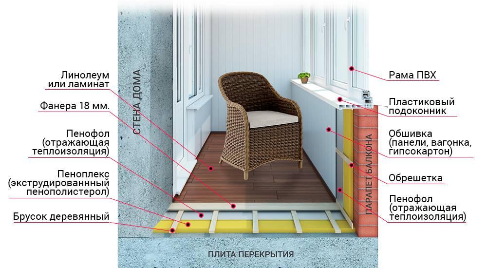 Утепляем балкон своими руками: пошаговая инструкция (10 фото)