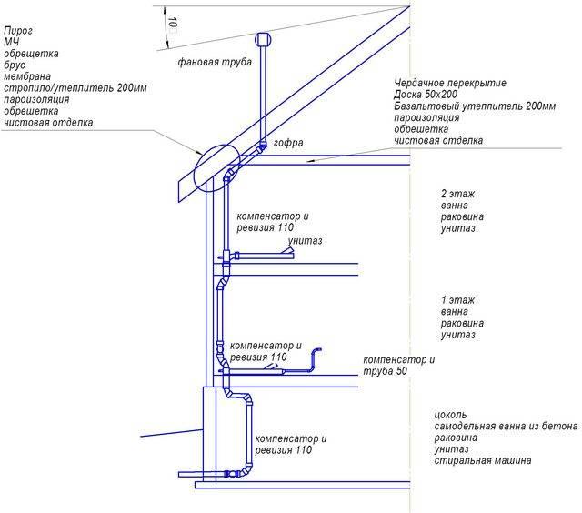 Вентиляция для газового котла в частном доме: требования и виды