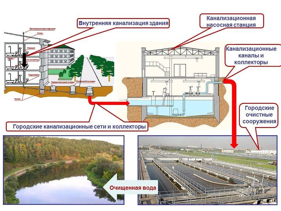 Хозяйственно бытовая канализация: хозбытовая канализация что это