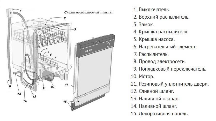 Как работает посудомоечная машина: принцип действия, устройство, электрическая схема, встраиваемая
