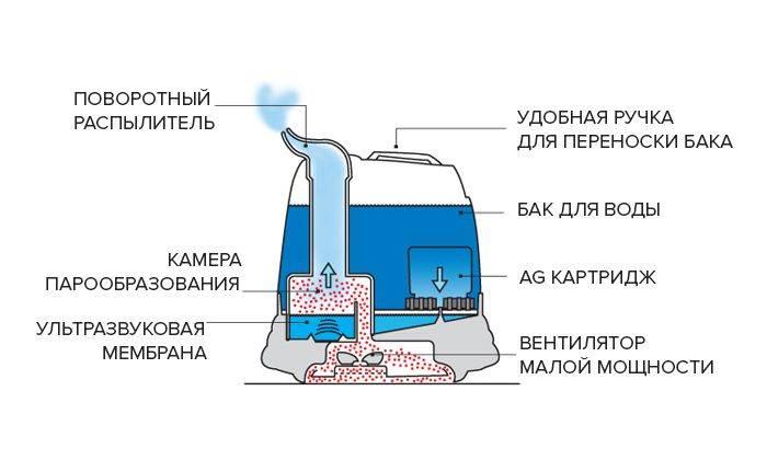 Соль для водоподготовки преимущества, особенности