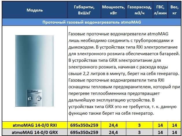 Газовые водонагреватели: ТОП-10 лучших моделей + советы по выбору техники