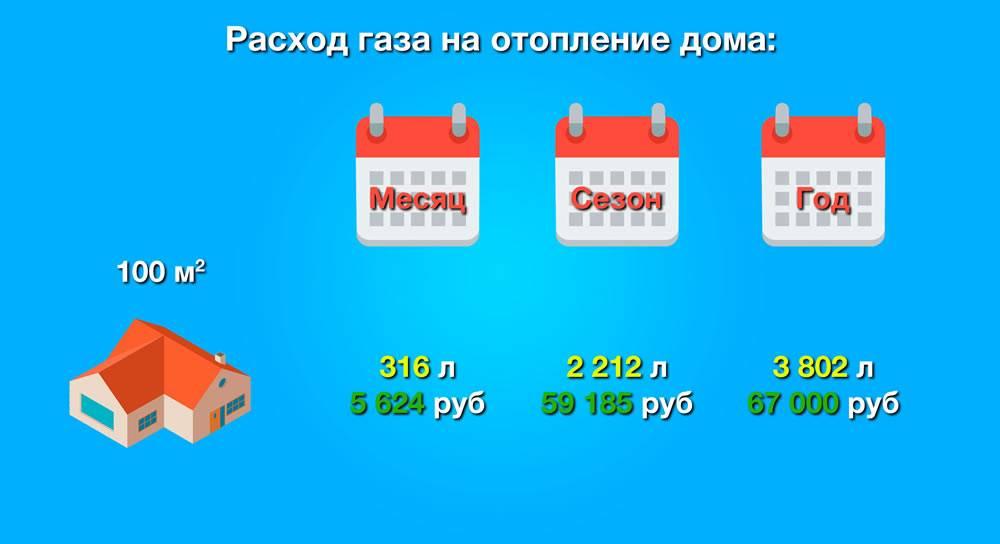 Как рассчитать расход газа на отопление и гвс
