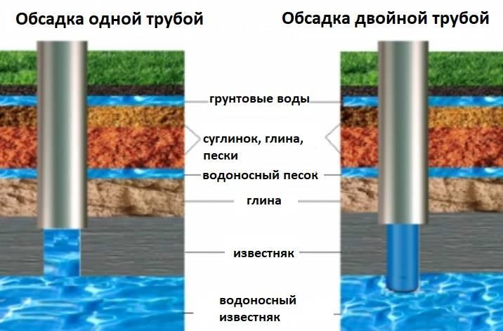 Обсадная труба для скважины: какая лучше, материалы и особенности - vodatyt.ru
