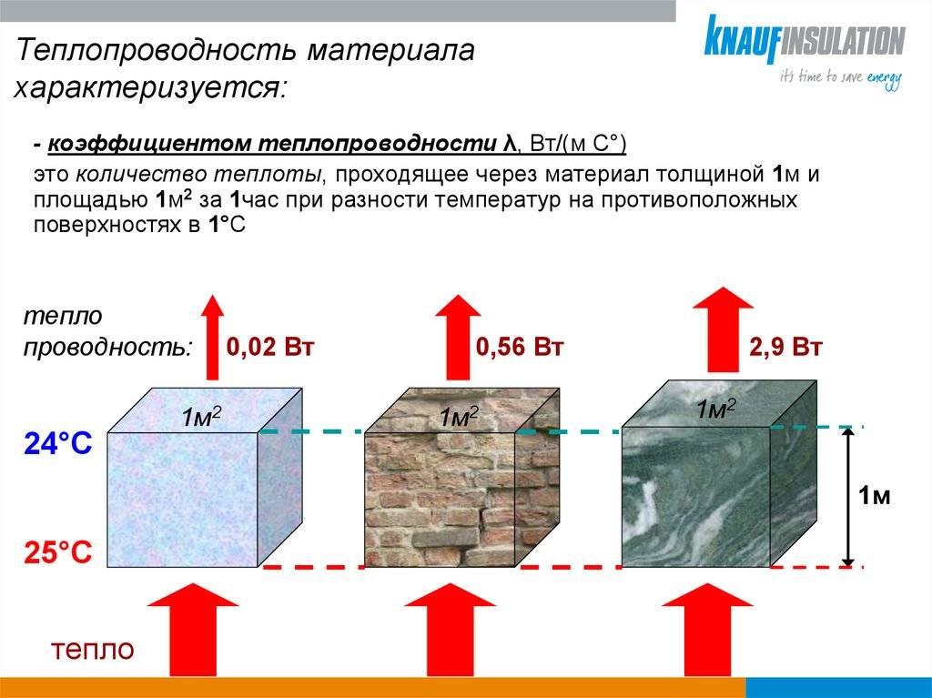 Теплопроводность строительных материалов: какой материал самый энергоэффективный