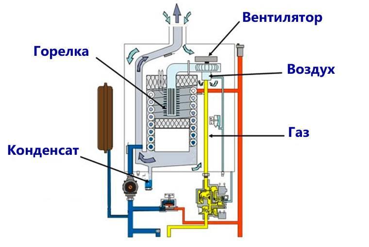 Газовые конденсационные котлы принцип работы и особенности использования