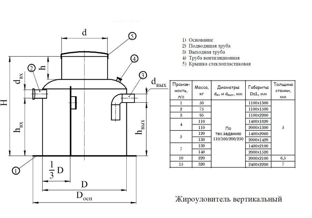 Инструкция как сделать жироуловитель для канализации: как устроен, принцип работы, схемы и расчёты, выбор материалов, этапы работ