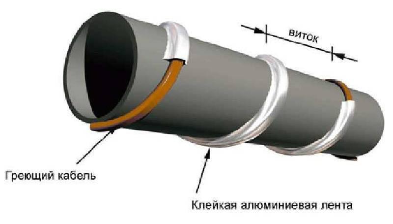 Обогревающий кабель для водопровода - виды, выбор, способы монтажа