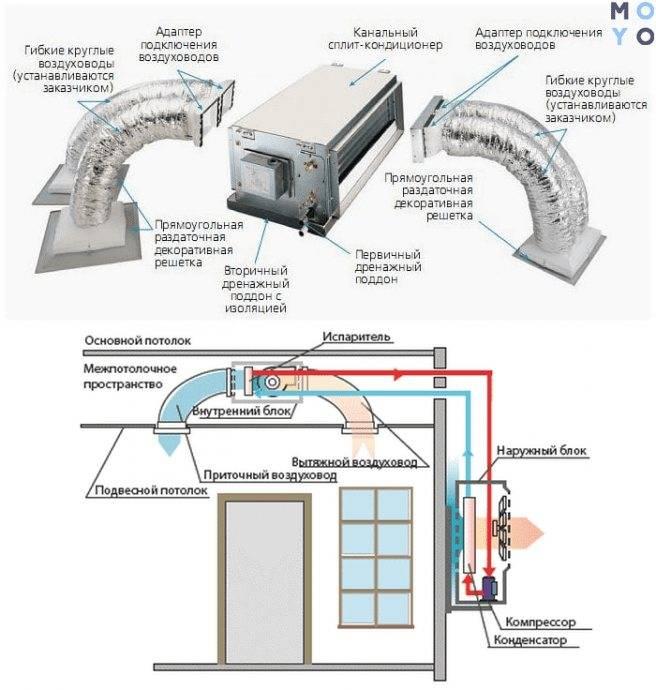 Устройство и монтаж канального кондиционера