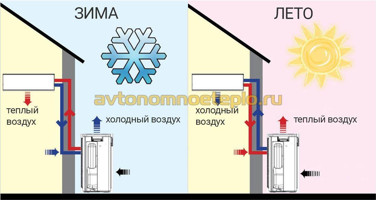 Тепловой насос для отопления дома: что такое, как работает воздушный, монтаж, расчет частной системы воздух вода, принцип работы