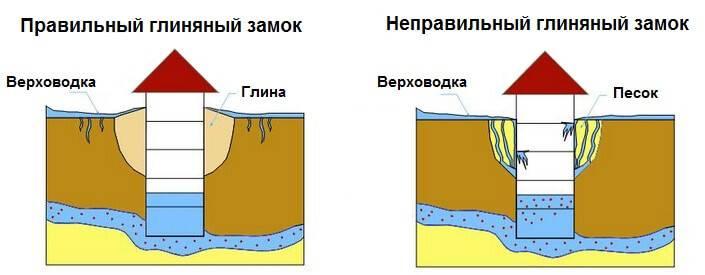 Как раскачать колодец после копки на плывуне или глине - vodatyt.ru