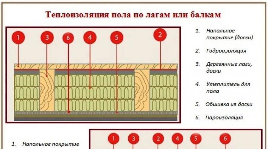 Утепление деревянного пола – рассчитываем толщину термоизоляции, расчет,калькулятор, толщина утеплителя для пола.