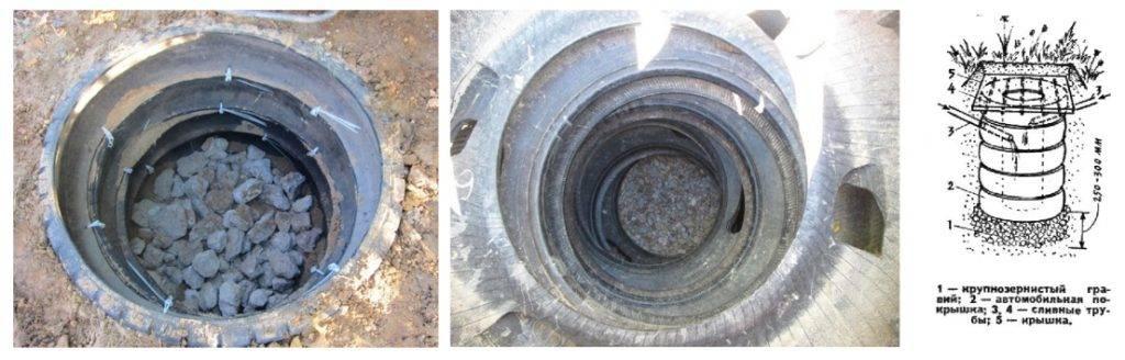 Как делается выгребная яма из покрышек — описание конструкции и технологии ее устройства с фото и видео