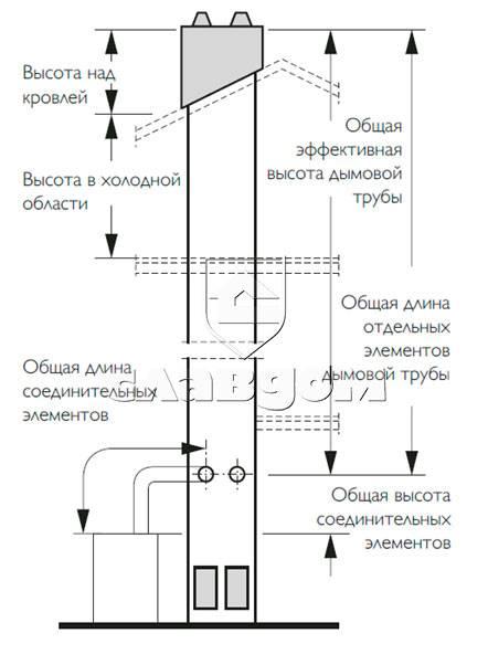 Как изготовить и установить дымовую трубу для котельной
