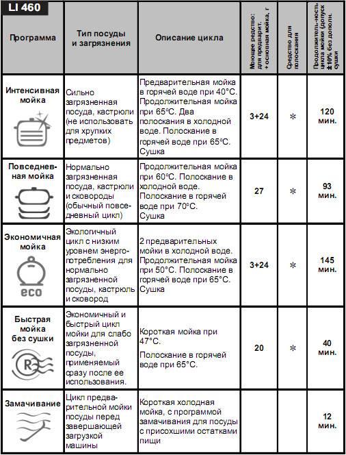 Как пользоваться посудомоечной машиной, правила и рекомендации