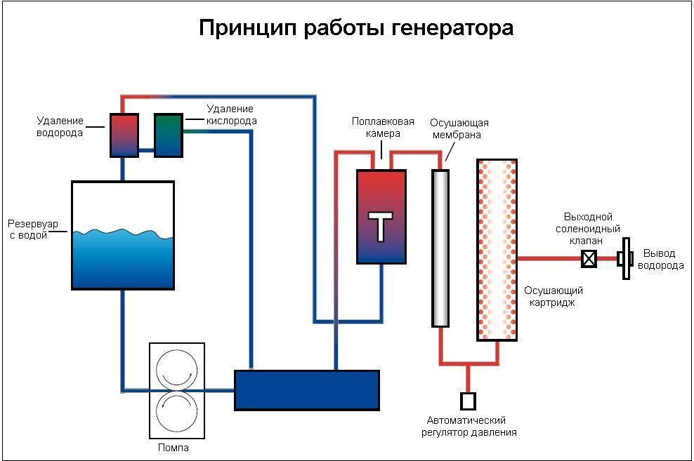 Как сделать водородный генератор - советы и пошаговые инструкции