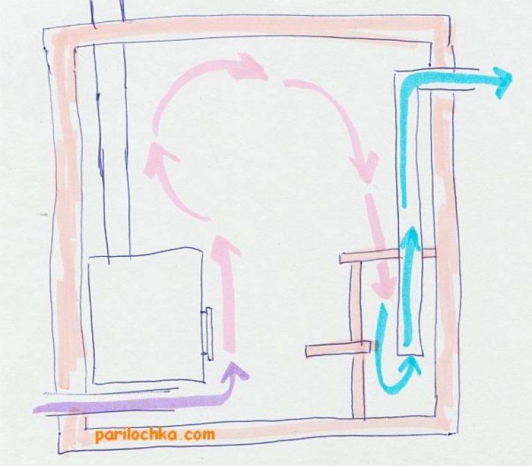 Вентиляция басту в бане схема и устройство