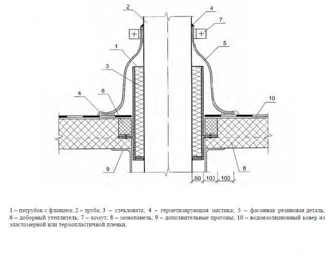 Особенности и монтаж вентиляционного выхода трубы на крышу своими руками
