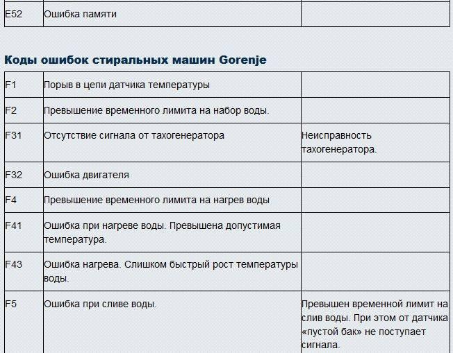 Ошибки кондиционеров zanussi: коды неисправностей и инструктаж по их устранению