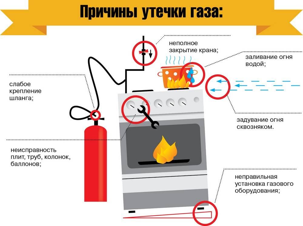 Как отключить газовую плиту на время ремонта самостоятельно - легкое дело