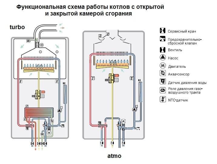 Коды ошибок газового котла viessmann: методы поиска поломки и восстановления работоспособности