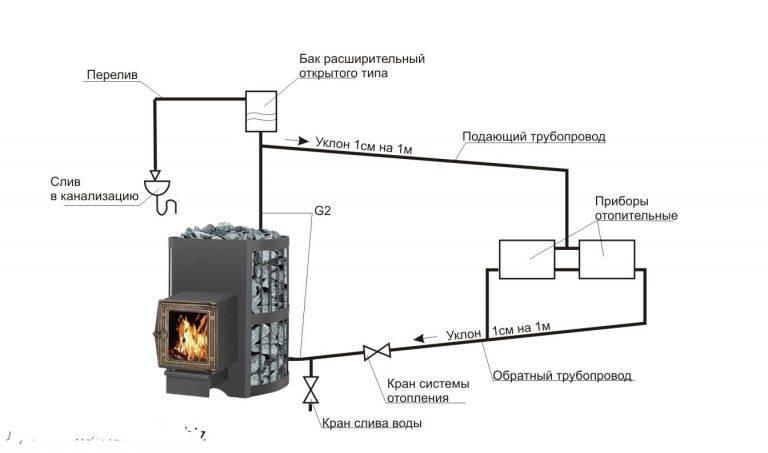 Какое отопление в частном доме самое экономичное, если нет газа