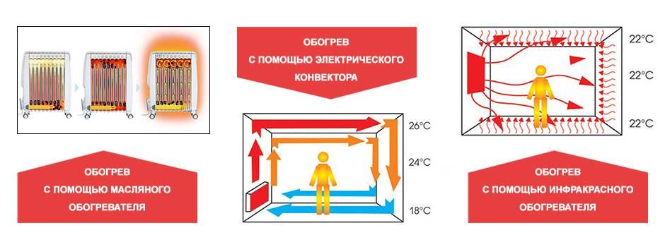 Инфракрасные обогреватели вредны для здоровья: польза и вред излучения для человека, правда и мифы, потолочные