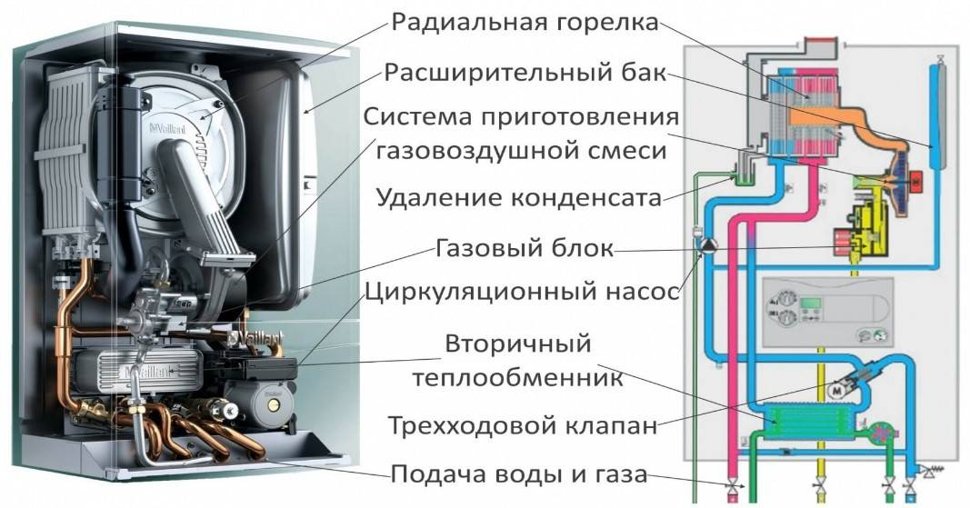 Как выбрать конденсационный котел, его плюсы и минусы