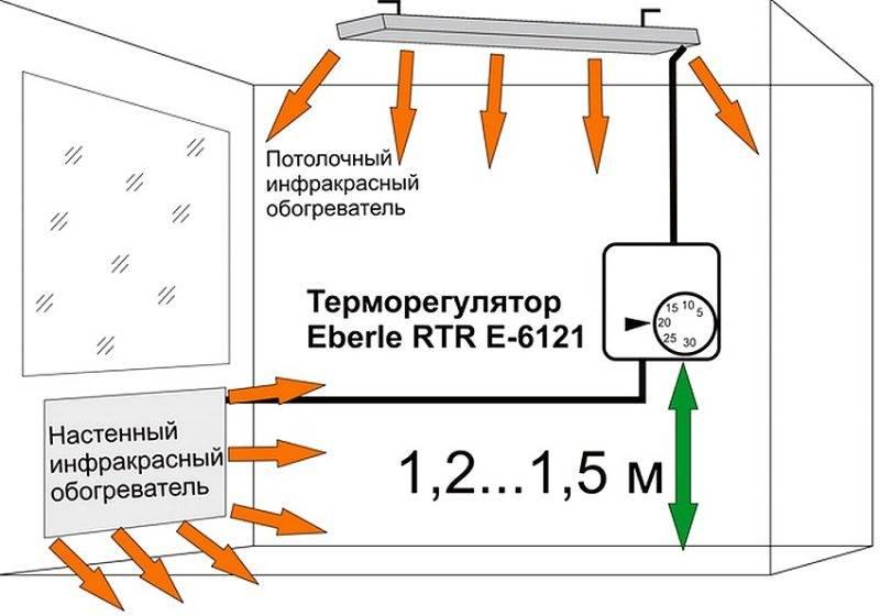 Принцип работы обогревателя с инфракрасным излучением