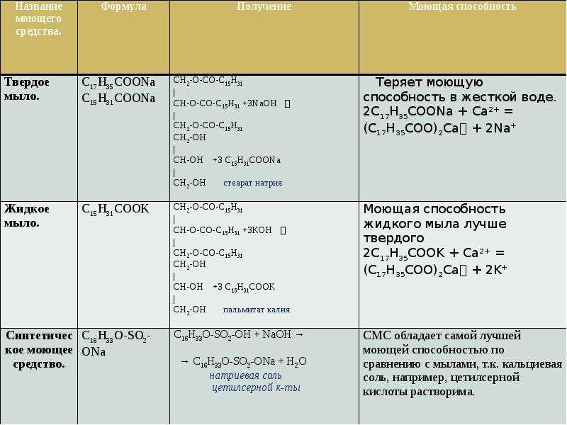 Средства бытовой химии: какие компоненты в бытовой химии опасны