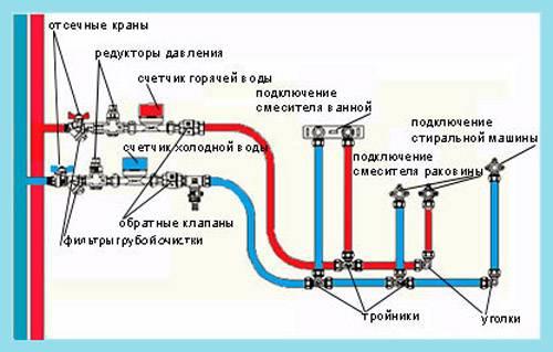 Как монтировать полипропиленовые трубы и разводить пп водопровод