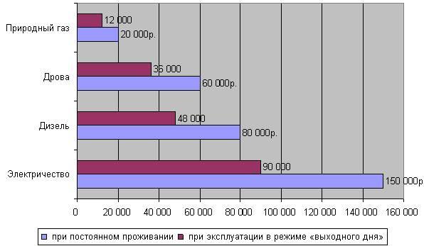 Средний расход газа на отопление дома 150 м²: пример вычислений и обзор теплотехнических формул. расход газа на отопление дома 150-200 м2 – как посчитать и сэкономить?